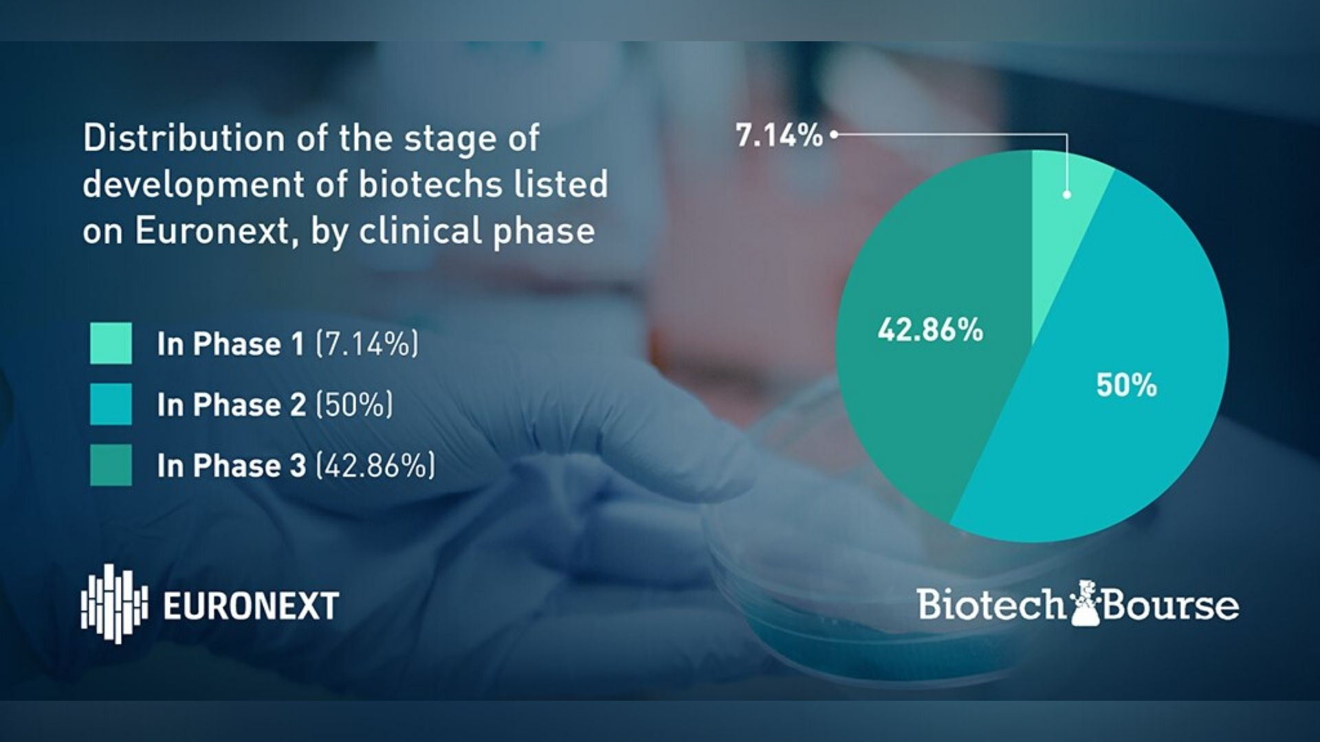 development stage of biotech listed